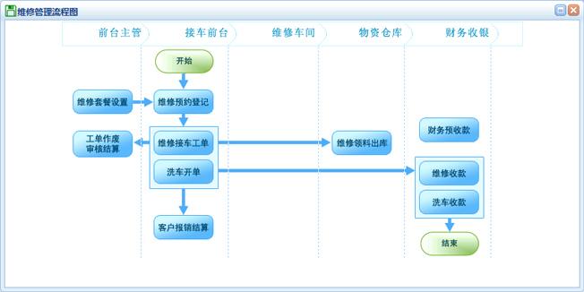 汽修管理系统软件维修管理流程图